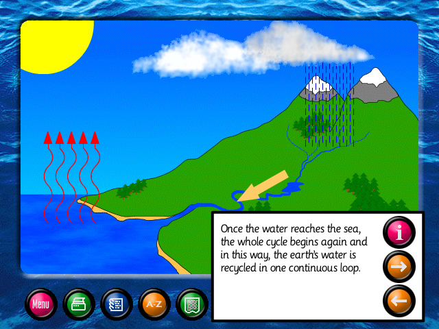 the water cycle diagram for kids